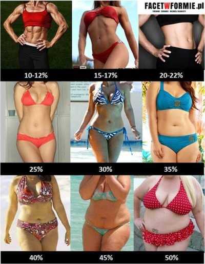 poziom tkanki tłuszczowej kobiet