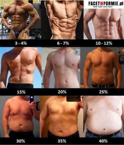 osoby z róznym poziomem tkanki tłuszczowej